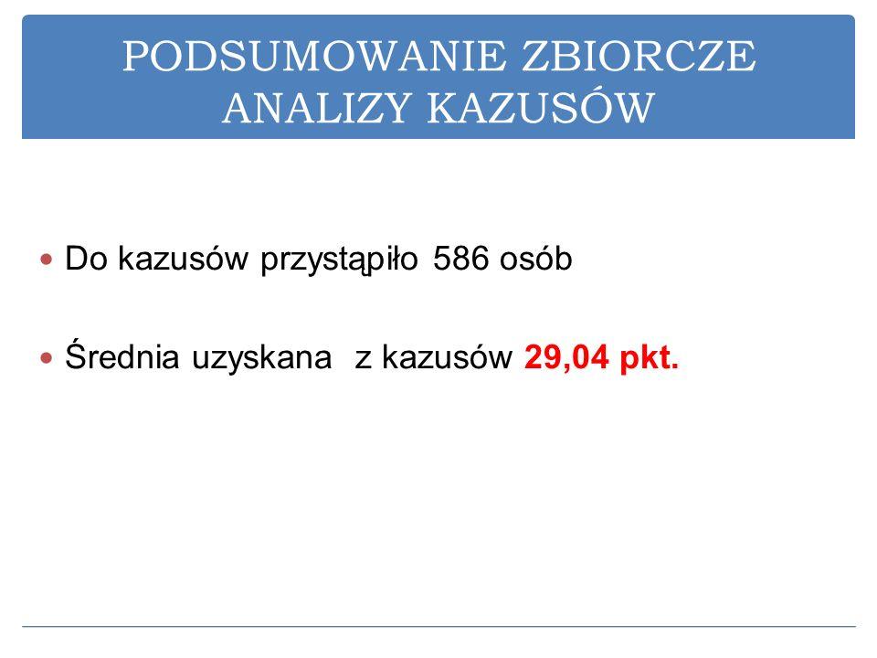 PODSUMOWANIE ZBIORCZE ANALIZY KAZUSÓW Do kazusów przystąpiło 586 osób Średnia uzyskana z kazusów 29,04 pkt.