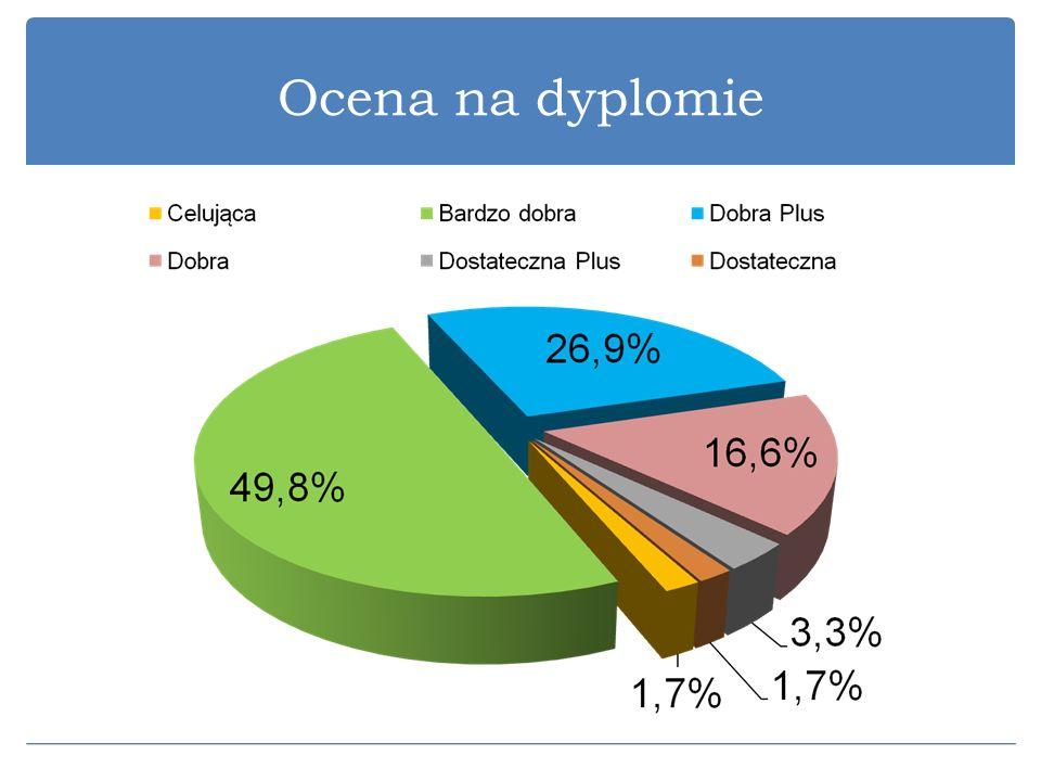Ocena na dyplomie