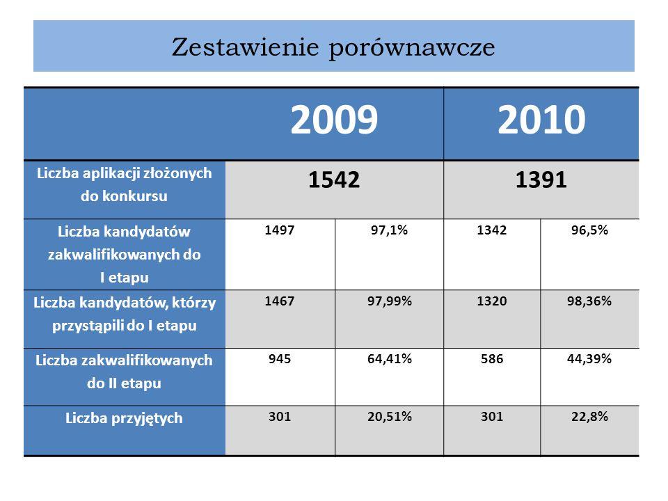 Zestawienie porównawcze 20092010 Liczba aplikacji złożonych do konkursu 15421391 Liczba kandydatów zakwalifikowanych do I etapu 149797,1%134296,5% Lic