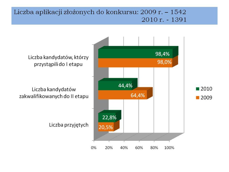Przyjęci na aplikację ogólną 2010/2011 301 osób