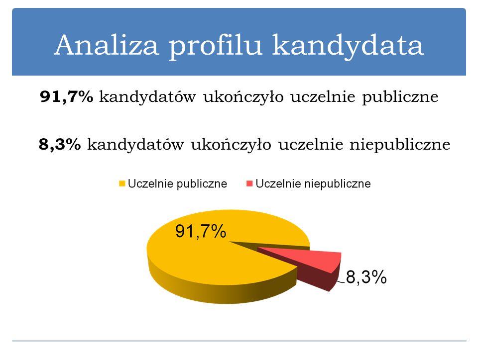 Analiza profilu kandydata 91,7% kandydatów ukończyło uczelnie publiczne 8,3% kandydatów ukończyło uczelnie niepubliczne