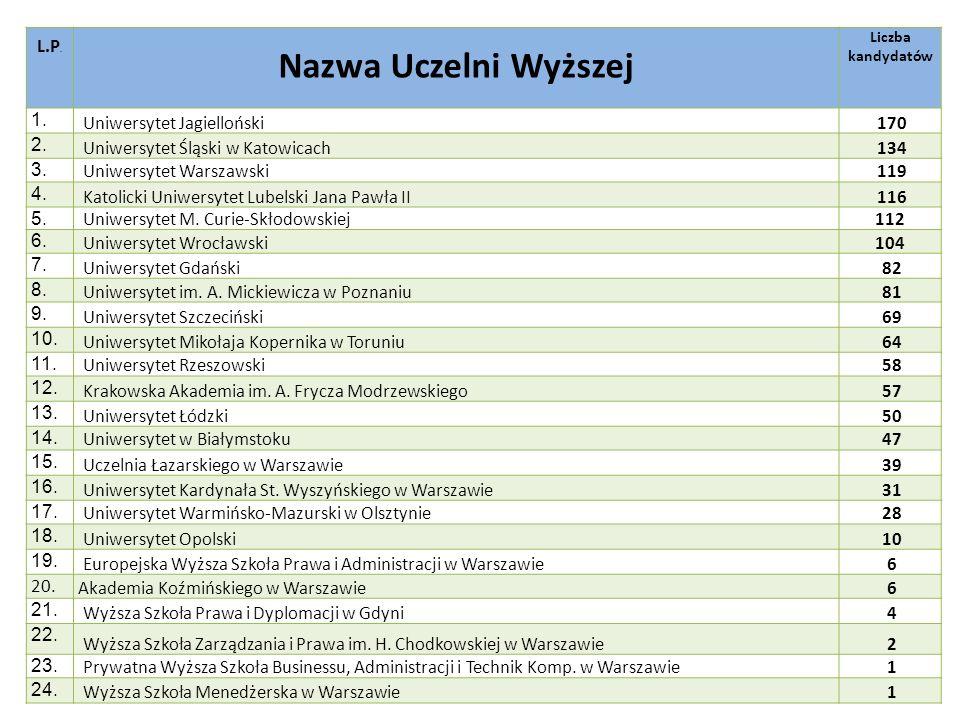 L.P. Nazwa Uczelni Wyższej Liczba kandydatów 1. Uniwersytet Jagielloński 170 2. Uniwersytet Śląski w Katowicach 134 3. Uniwersytet Warszawski 119 4. K