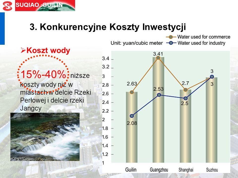 SUQIAO ·GUILIN Koszty elektyczności Koszt prądu dla Guilin Guangzhou ShanghaiSuzhou dużego przemysłu 0.44-0.60 0.62-0.64 / 0.48-0.71 przeciętnego przemysłu 0.59-0.76 0.82-0.84 0.57-1.01 0.65-0.98 Jednostka: yuan/ kW·h 10%-30% niższe koszty elektryczności niż w miastach w delcie Rzeki Perłowej i delcie rzeki Jangcy 3.
