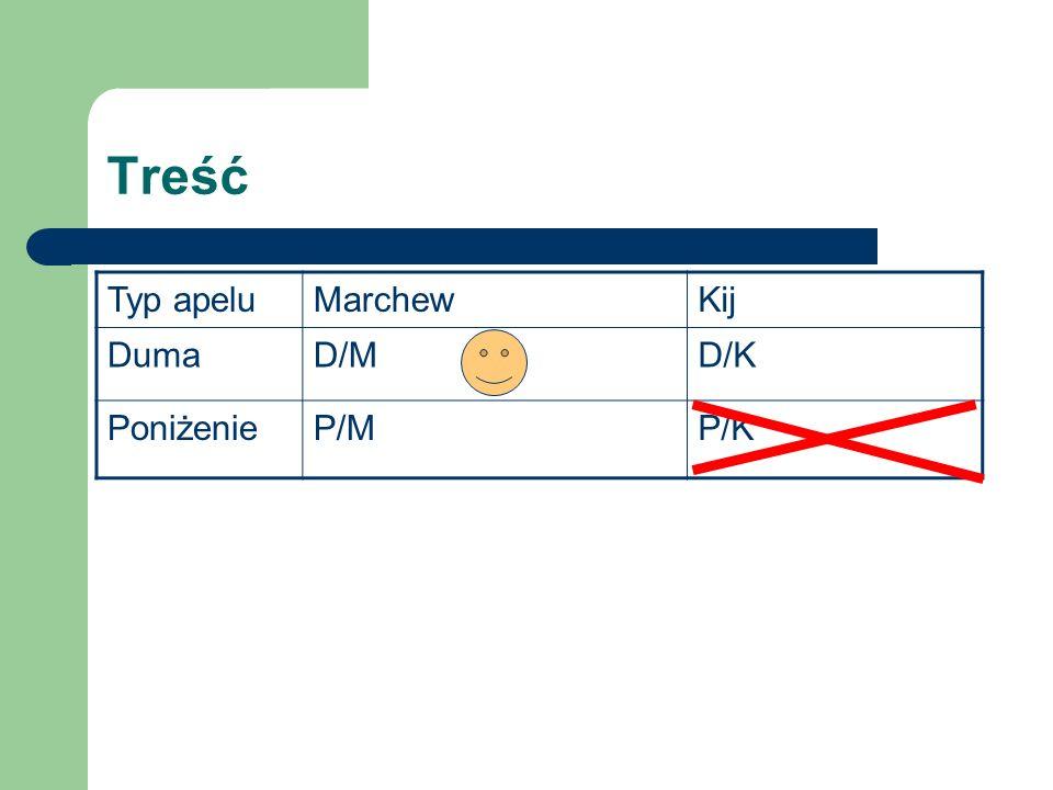 Treść Typ apeluMarchewKij DumaD/MD/K PoniżenieP/MP/K