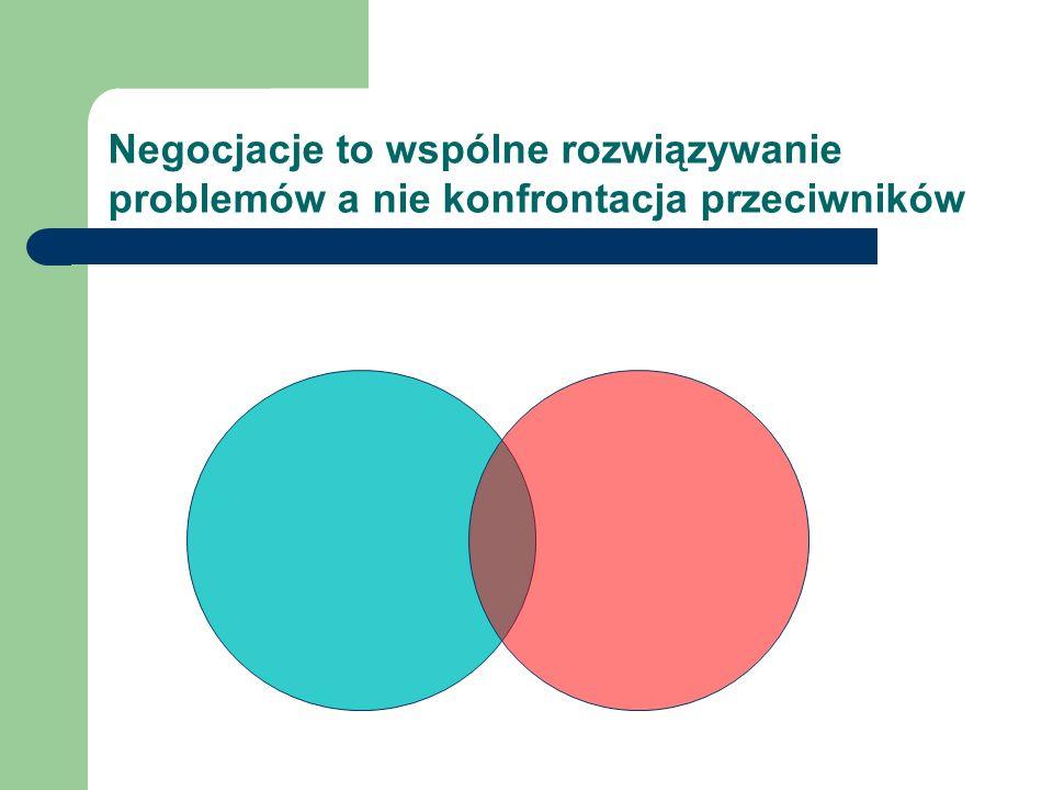 Jak łagodzić konflikt (1) I.Przekonanie o równorzędności partnerów (w sensie relacji) II.