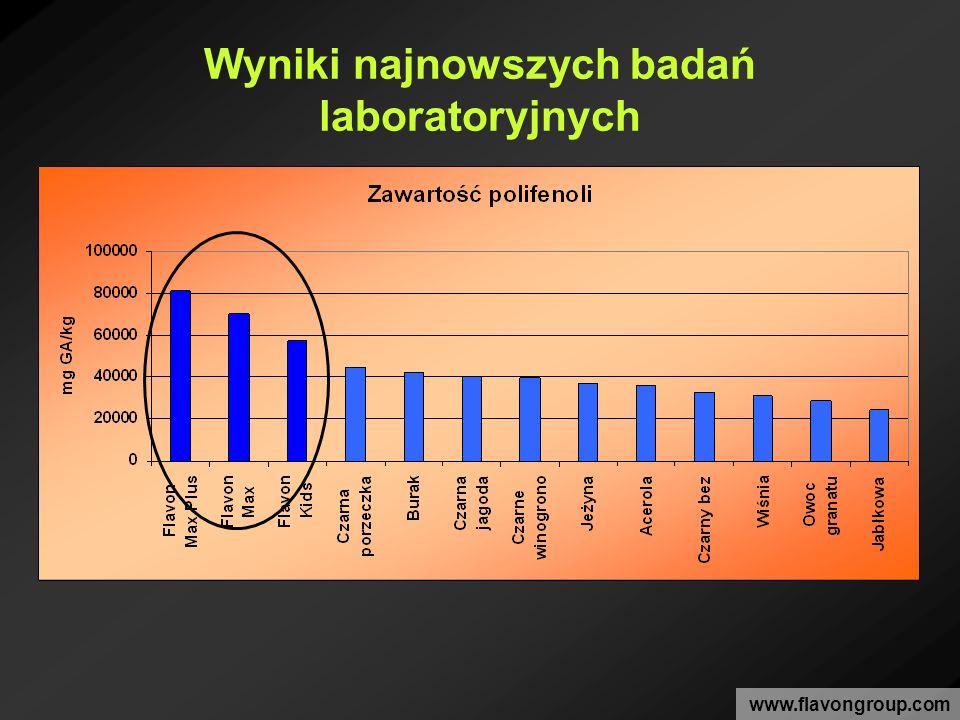 Wyniki najnowszych badań laboratoryjnych www.flavongroup.com