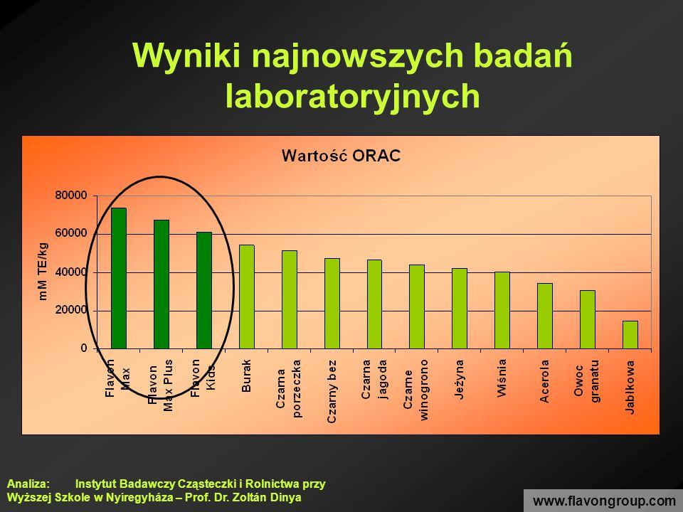 Wyniki najnowszych badań laboratoryjnych www.flavongroup.com Analiza: Instytut Badawczy Cząsteczki i Rolnictwa przy Wyższej Szkole w Nyíregyháza – Pro
