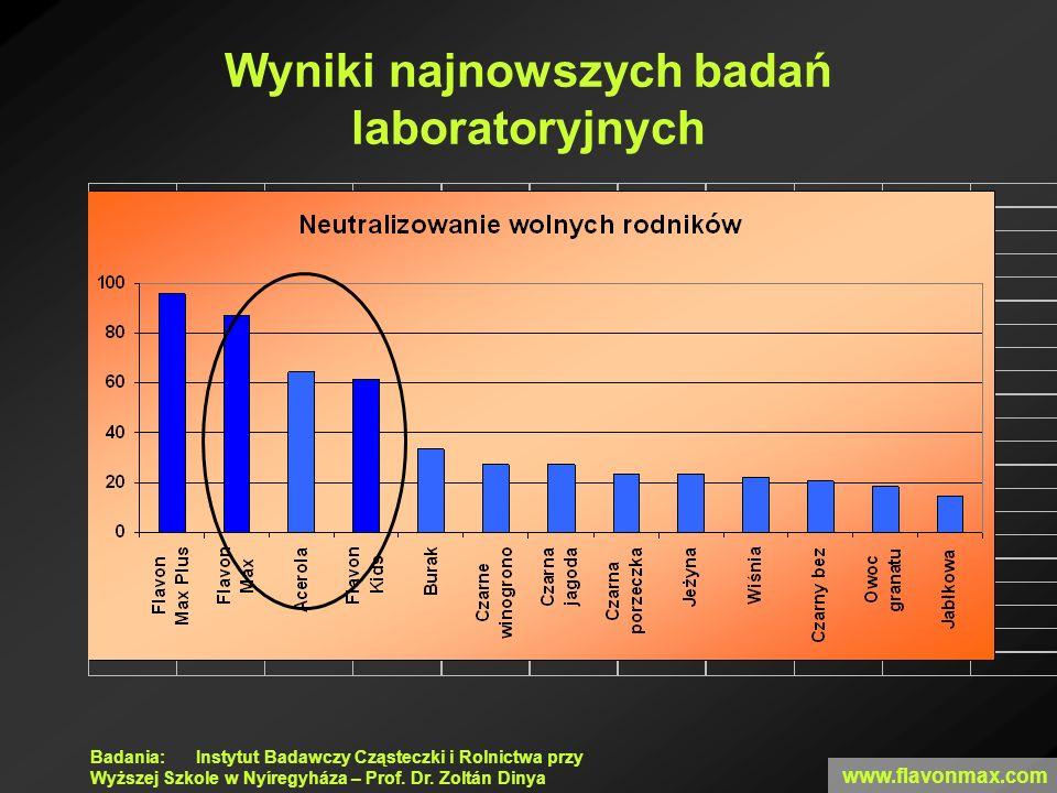 Badania: Instytut Badawczy Cząsteczki i Rolnictwa przy Wyższej Szkole w Nyíregyháza – Prof. Dr. Zoltán Dinya Wyniki najnowszych badań laboratoryjnych