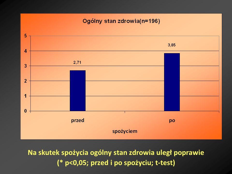 Na skutek spożycia ogólny stan zdrowia uległ poprawie (* p<0,05; przed i po spożyciu; t-test)