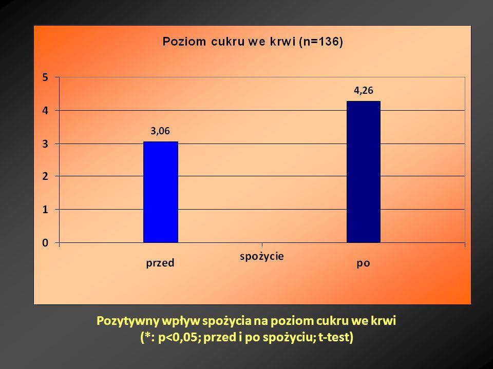 Pozytywny wpływ spożycia na poziom cukru we krwi (*: p<0,05; przed i po spożyciu; t-test)