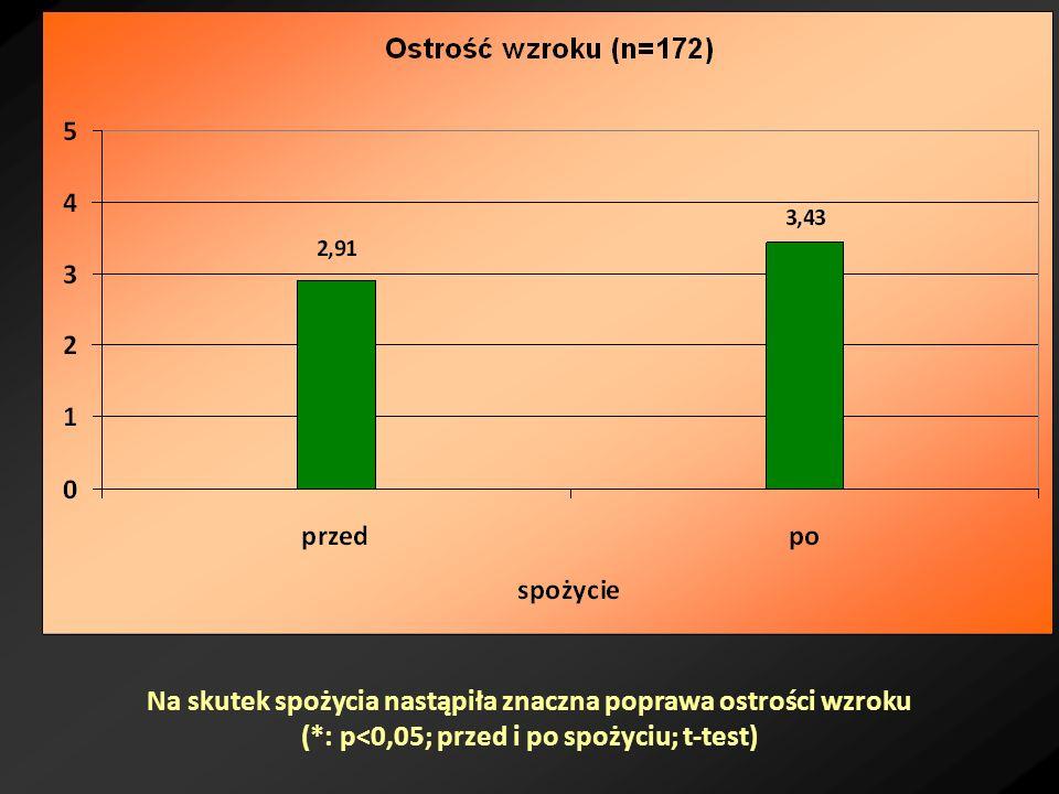 Na skutek spożycia nastąpiła znaczna poprawa ostrości wzroku (*: p<0,05; przed i po spożyciu; t-test)
