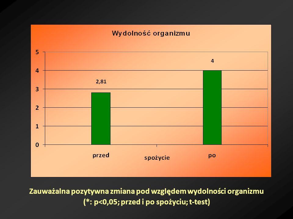 Zauważalna pozytywna zmiana pod względem wydolności organizmu (*: p<0,05; przed i po spożyciu; t-test)