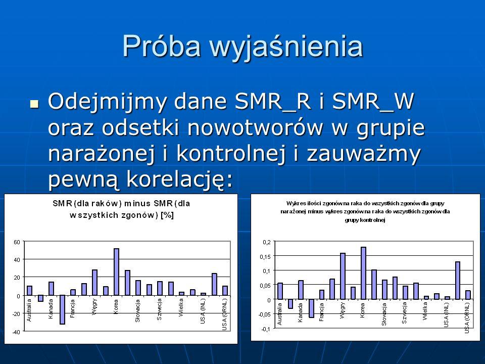 Próba wyjaśnienia Odejmijmy dane SMR_R i SMR_W oraz odsetki nowotworów w grupie narażonej i kontrolnej i zauważmy pewną korelację: Odejmijmy dane SMR_