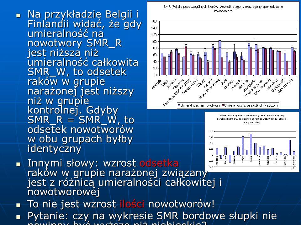 Na przykładzie Belgii i Finlandii widać, że gdy umieralność na nowotwory SMR_R jest niższa niż umieralność całkowita SMR_W, to odsetek raków w grupie narażonej jest niższy niż w grupie kontrolnej.