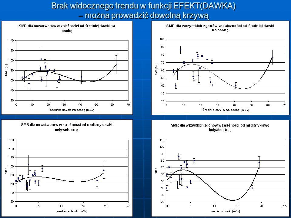 Brak widocznego trendu w funkcji EFEKT(DAWKA) – można prowadzić dowolną krzywą
