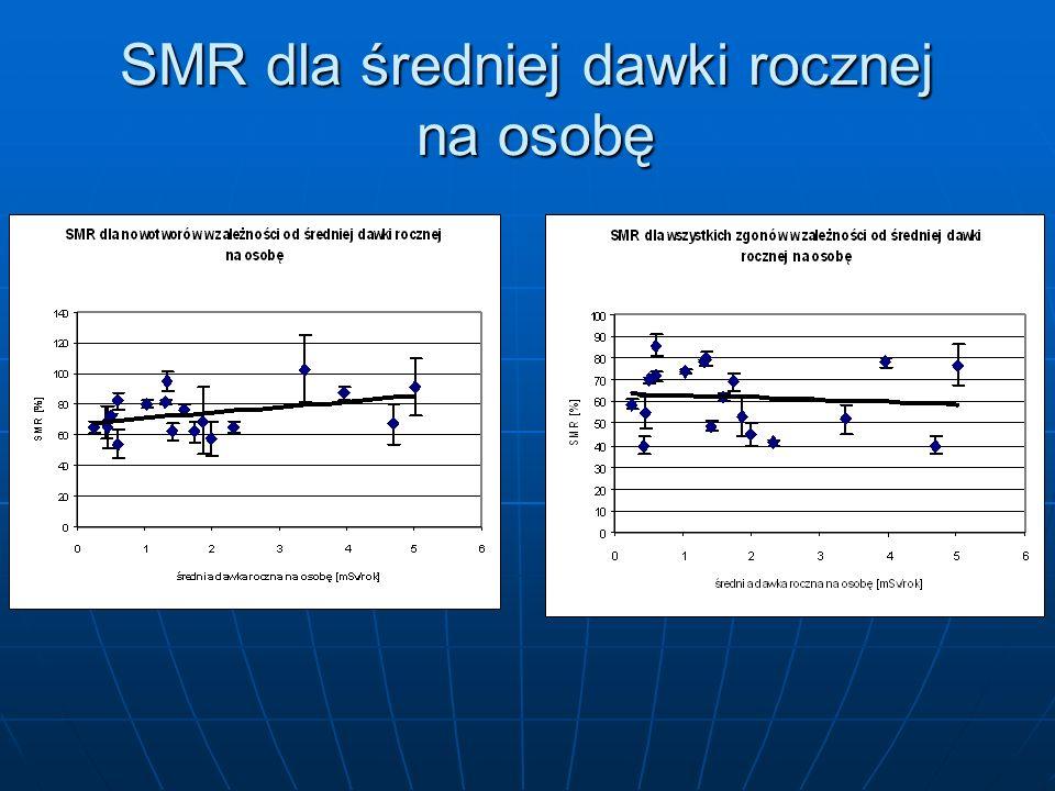 SMR dla średniej dawki rocznej na osobę