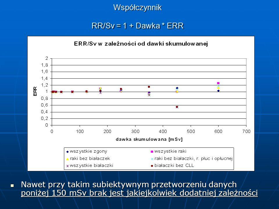 Współczynnik RR/Sv = 1 + Dawka * ERR Nawet przy takim subiektywnym przetworzeniu danych poniżej 150 mSv brak jest jakiejkolwiek dodatniej zależności Nawet przy takim subiektywnym przetworzeniu danych poniżej 150 mSv brak jest jakiejkolwiek dodatniej zależności