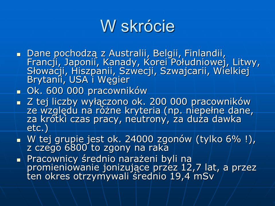 W skrócie Dane pochodzą z Australii, Belgii, Finlandii, Francji, Japonii, Kanady, Korei Południowej, Litwy, Słowacji, Hiszpanii, Szwecji, Szwajcarii,