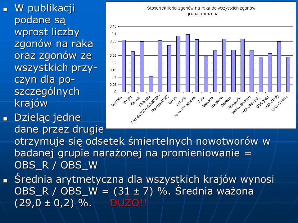 W publikacji podane są wprost liczby zgonów na raka oraz zgonów ze wszystkich przy- czyn dla po- szczególnych krajów W publikacji podane są wprost liczby zgonów na raka oraz zgonów ze wszystkich przy- czyn dla po- szczególnych krajów Dzieląc jedne dane przez drugie otrzymuje się odsetek śmiertelnych nowotworów w badanej grupie narażonej na promieniowanie = OBS_R / OBS_W Dzieląc jedne dane przez drugie otrzymuje się odsetek śmiertelnych nowotworów w badanej grupie narażonej na promieniowanie = OBS_R / OBS_W Średnia arytmetyczna dla wszystkich krajów wynosi OBS_R / OBS_W = (31 ± 7) %.