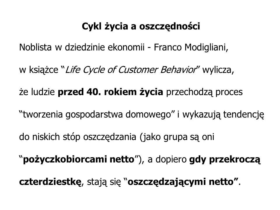Cykl życia a oszczędności Noblista w dziedzinie ekonomii - Franco Modigliani, w książce Life Cycle of Customer Behavior wylicza, że ludzie przed 40. r