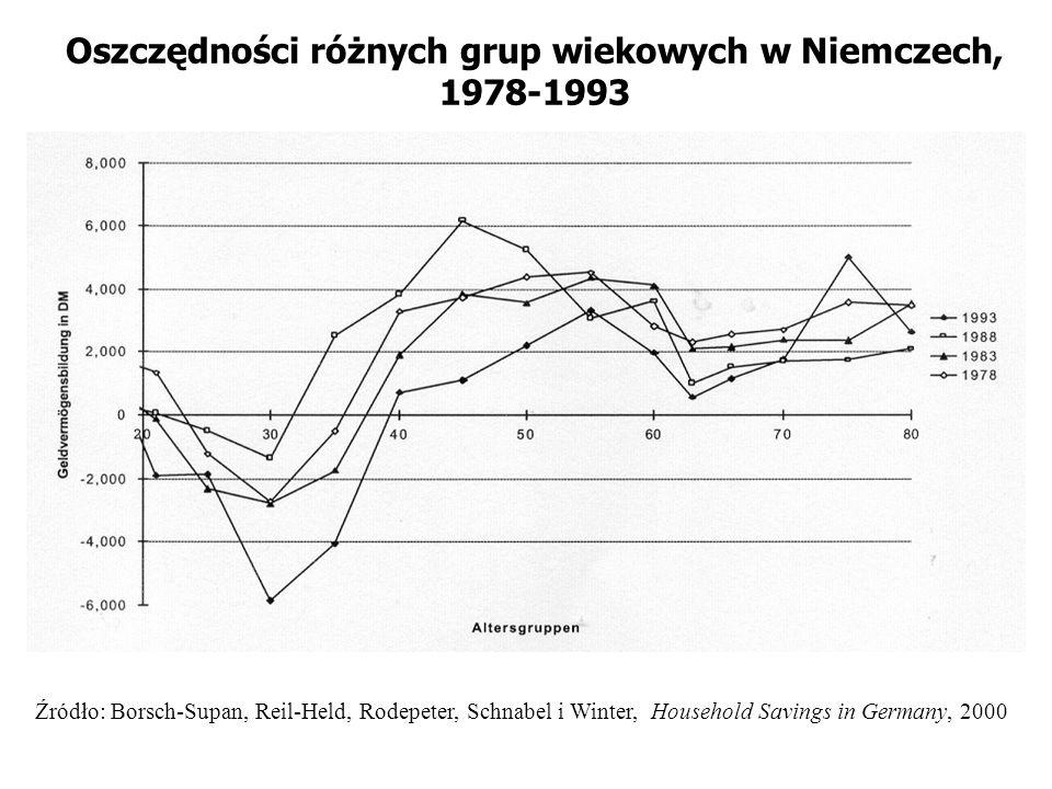 Oszczędności różnych grup wiekowych w Niemczech, 1978-1993 Źródło: Borsch-Supan, Reil-Held, Rodepeter, Schnabel i Winter, Household Savings in Germany