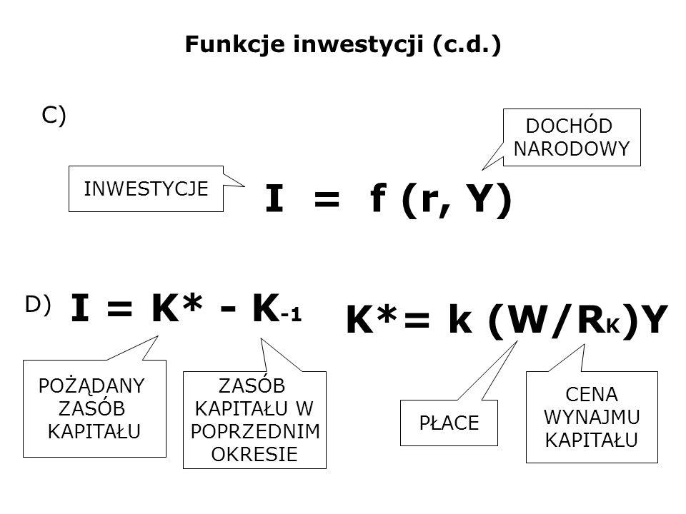 Funkcje inwestycji (c.d.) I = f (r, Y) INWESTYCJE DOCHÓD NARODOWY I = K* - K -1 POŻĄDANY ZASÓB KAPITAŁU C) D) ZASÓB KAPITAŁU W POPRZEDNIM OKRESIE K*=