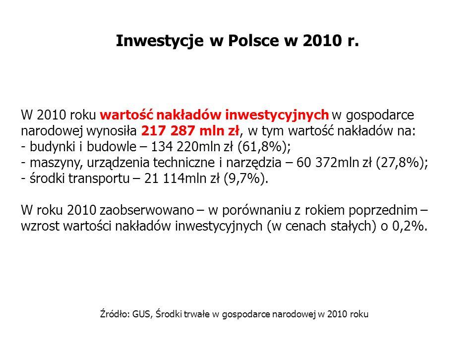 Inwestycje w Polsce w 2010 r. W 2010 roku wartość nakładów inwestycyjnych w gospodarce narodowej wynosiła 217 287 mln zł, w tym wartość nakładów na: -