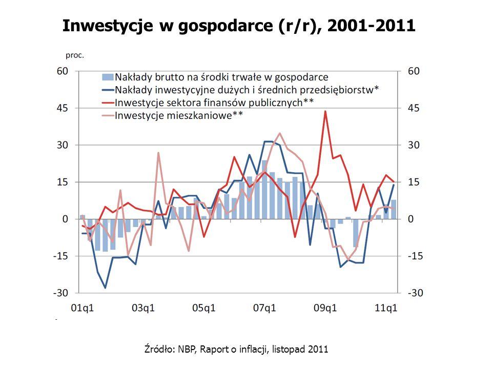 Inwestycje w gospodarce (r/r), 2001-2011 Źródło: NBP, Raport o inflacji, listopad 2011