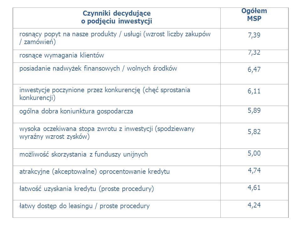 Czynniki decydujące o podjęciu inwestycji Ogółem MSP rosnący popyt na nasze produkty / usługi (wzrost liczby zakupów / zamówień) 7,39 rosnące wymagani