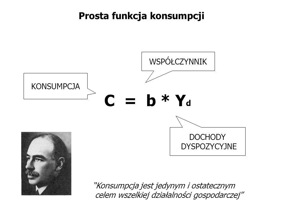 Prosta funkcja konsumpcji C = b * Y d KONSUMPCJA DOCHODY DYSPOZYCYJNE WSPÓŁCZYNNIK Konsumpcja jest jedynym i ostatecznym celem wszelkiej działalności
