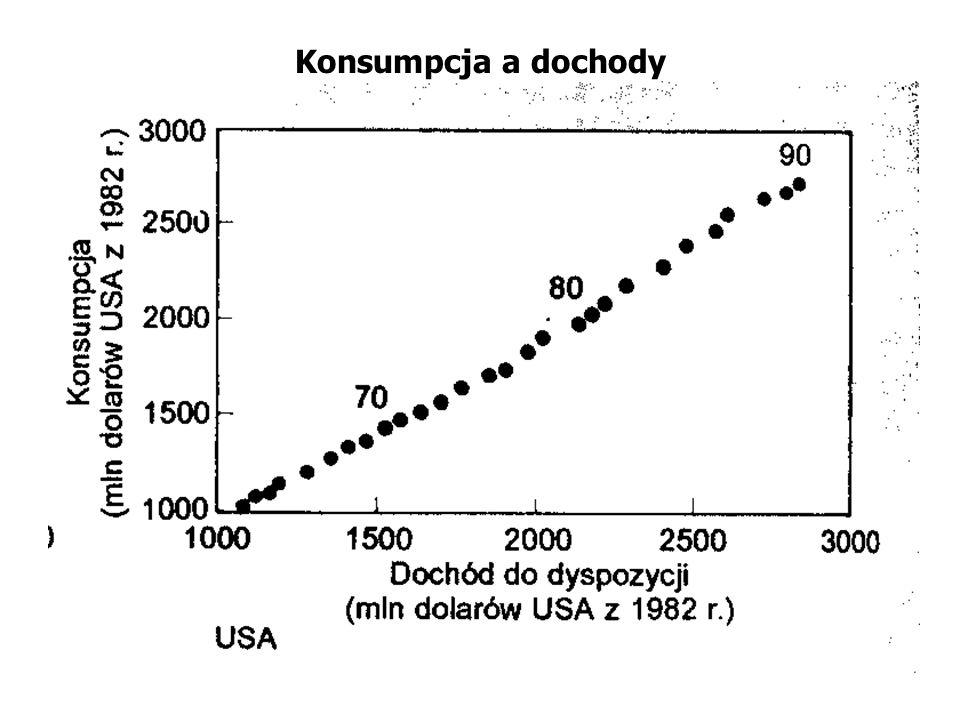 Funkcja konsumpcji Friedmana C = b p * Y p KONSUMPCJA STAŁE DOCHODY DYSPOZYCYJNE bp - współczynnik bliski jedności