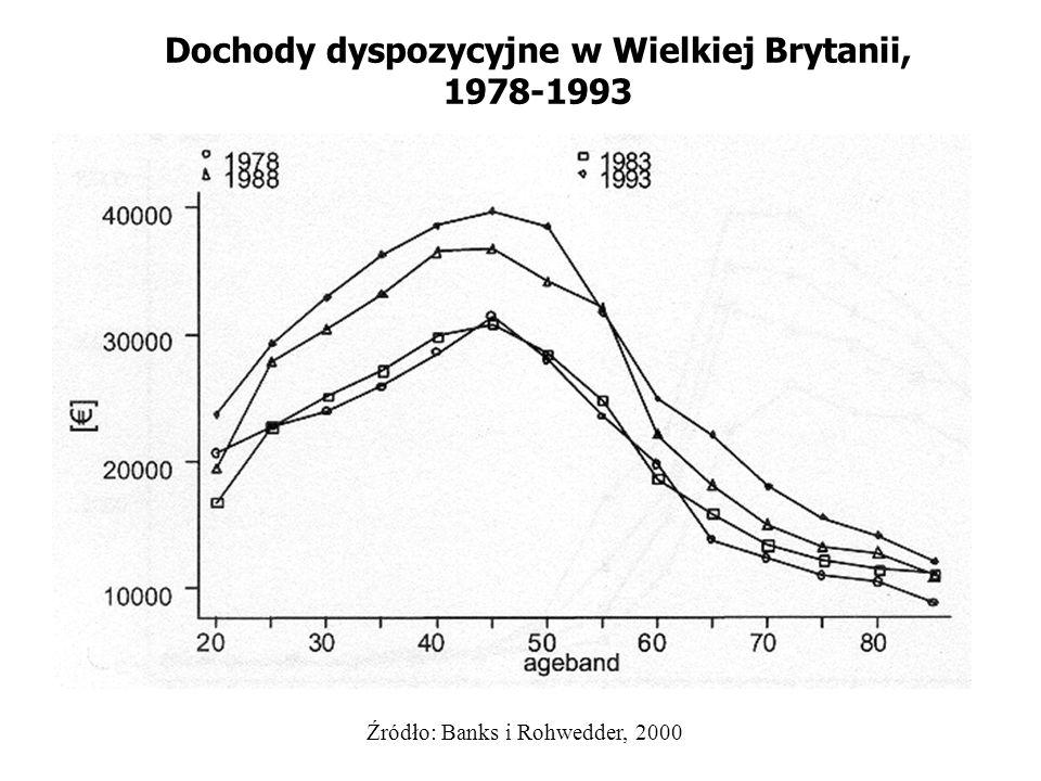 Dochody dyspozycyjne w Wielkiej Brytanii, 1978-1993 Źródło: Banks i Rohwedder, 2000