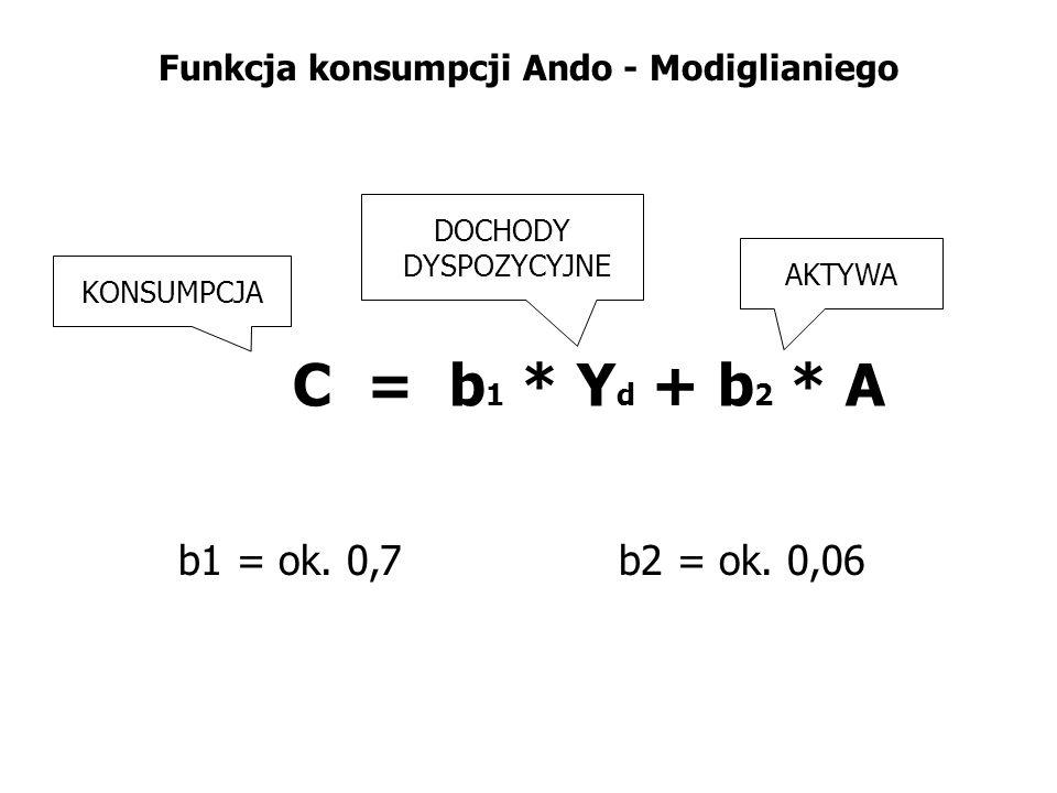 Funkcja konsumpcji Ando - Modiglianiego C = b 1 * Y d + b 2 * A KONSUMPCJA DOCHODY DYSPOZYCYJNE AKTYWA b1 = ok. 0,7b2 = ok. 0,06