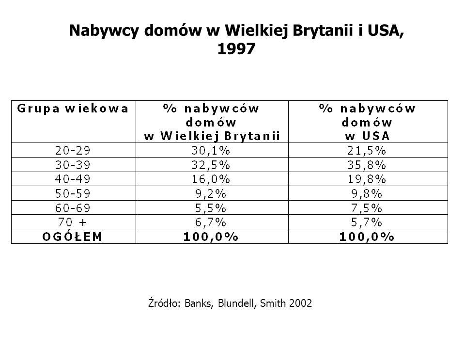 Nabywcy domów w Wielkiej Brytanii i USA, 1997 Źródło: Banks, Blundell, Smith 2002