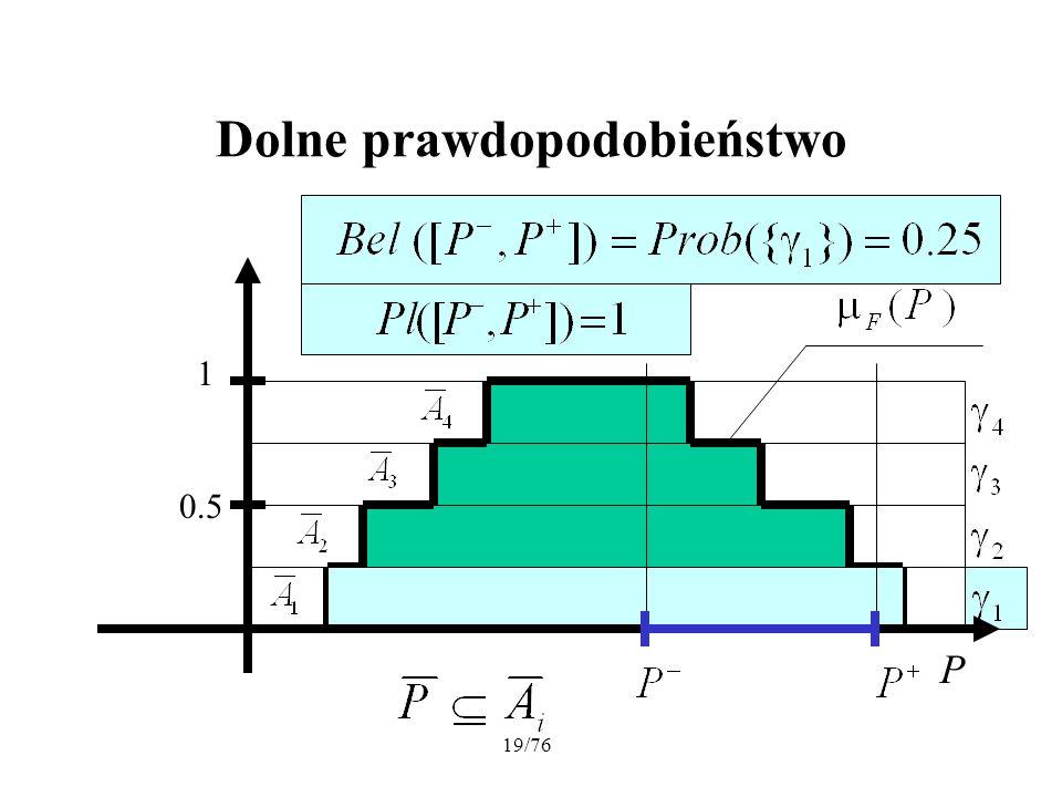 19/76 Dolne prawdopodobieństwo P 1 0.5