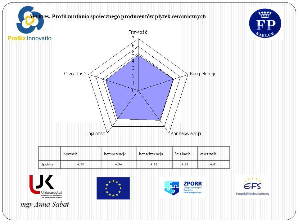 mgr Anna Sabat Wykres. Profil zaufania społecznego producentów płytek ceramicznych prawośćkompetencjekonsekwencjalojalnośćotwartość średnia 4,804,944,
