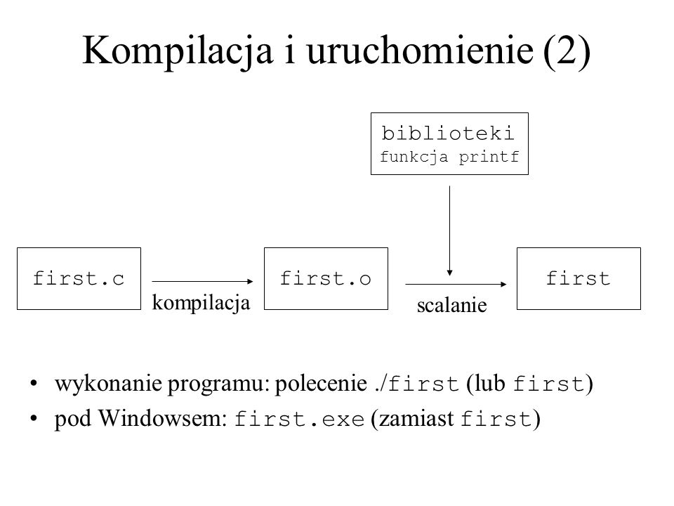 Kompilacja i uruchomienie (2) first.c kompilacja first.o scalanie biblioteki funkcja printf first wykonanie programu: polecenie./ first (lub first ) p