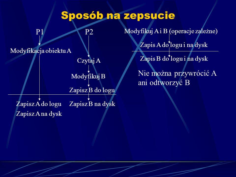 Sposób na zepsucie P1P2 Modyfikacja obiektu A Czytaj A Modyfikuj B Zapisz B do logu Zapisz B na dyskZapisz A do logu Zapisz A na dysk Modyfikuj A i B