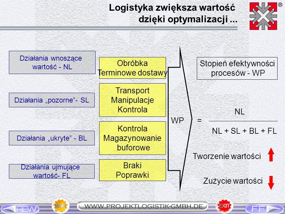NL + SL + BL + FL WP= Stopień efektywności procesów - WP NL Tworzenie wartości Zużycie wartości Działania ukryte - BL Działania wnoszące wartość - NL