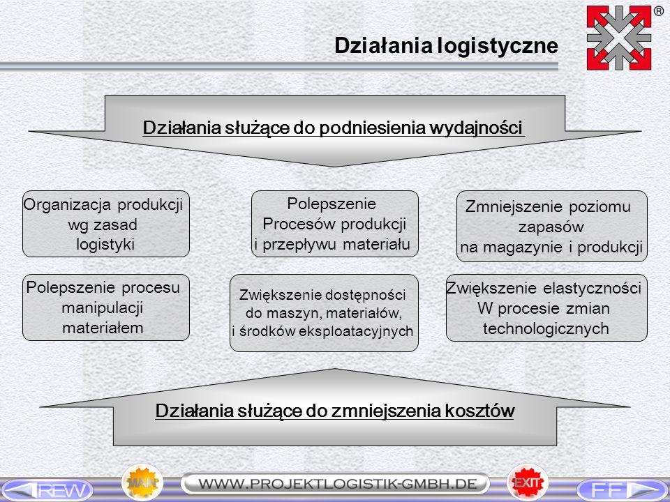 Działania służące do podniesienia wydajności Organizacja produkcji wg zasad logistyki Polepszenie Procesów produkcji i przepływu materiału Zmniejszeni