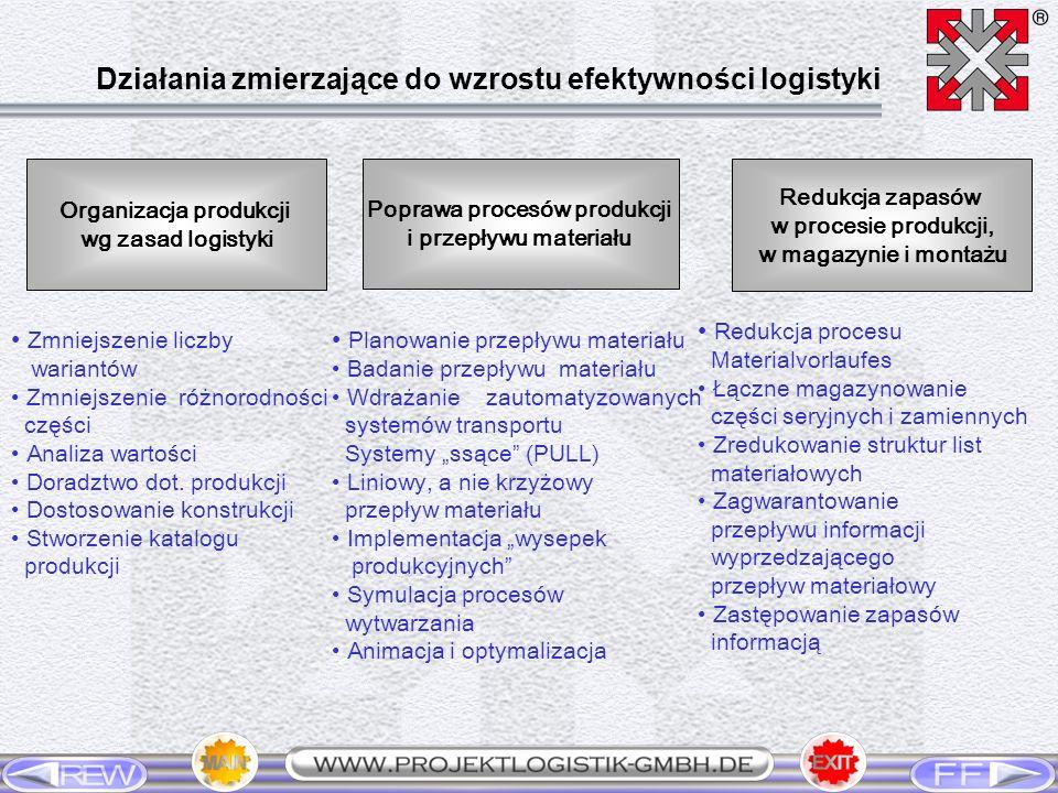 Organizacja produkcji wg zasad logistyki Poprawa procesów produkcji i przepływu materiału Redukcja zapasów w procesie produkcji, w magazynie i montażu