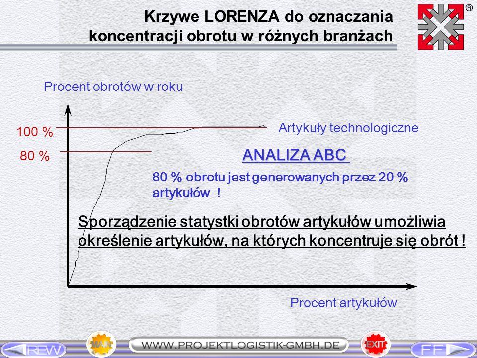 Procent obrotów w roku Procent artykułów Artykuły technologiczne 100 % 80 % ANALIZA ABC 80 % obrotu jest generowanych przez 20 % artykułów ! Sporządze