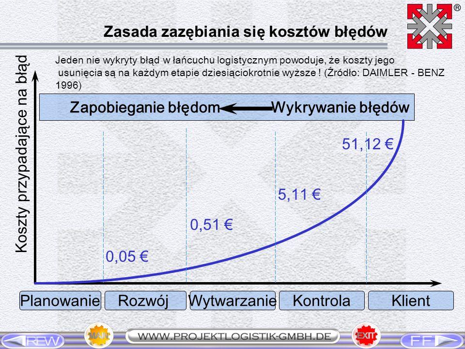 PlanowanieRozwójWytwarzanieKontrolaKlient Zapobieganie błędomWykrywanie błędów Koszty przypadające na błąd 0,05 0,51 5,11 51,12 Jeden nie wykryty błąd