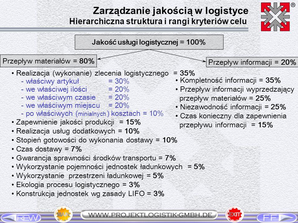 Jakość usługi logistycznej = 100% Przepływ materiałów = 80% Przepływ informacji = 20% Realizacja (wykonanie) zlecenia logistycznego = 35% - właściwy a