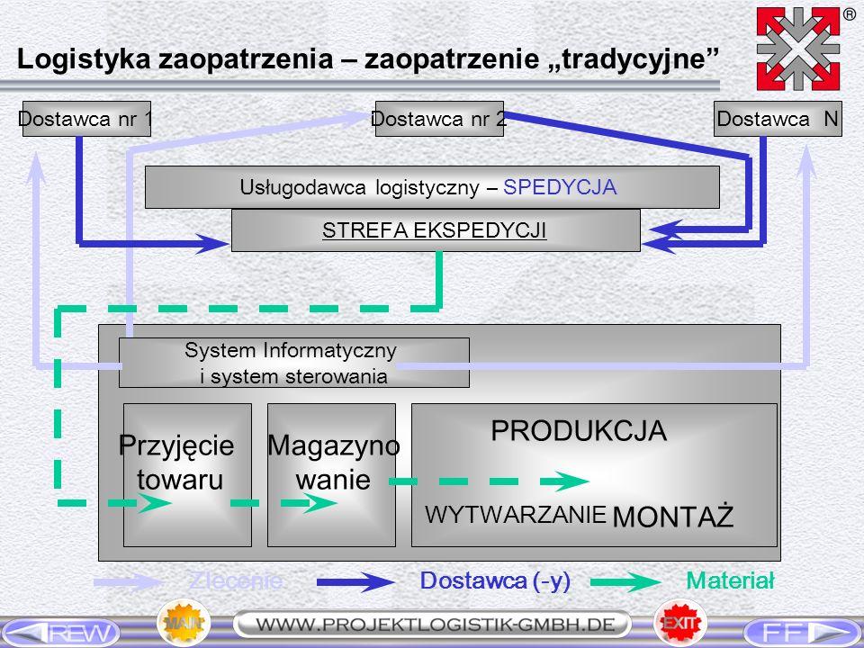 Dostawca nr 1Dostawca nr 2Dostawca N Usługodawca logistyczny – SPEDYCJA STREFA EKSPEDYCJI System Informatyczny i system sterowania Przyjęcie towaru Ma