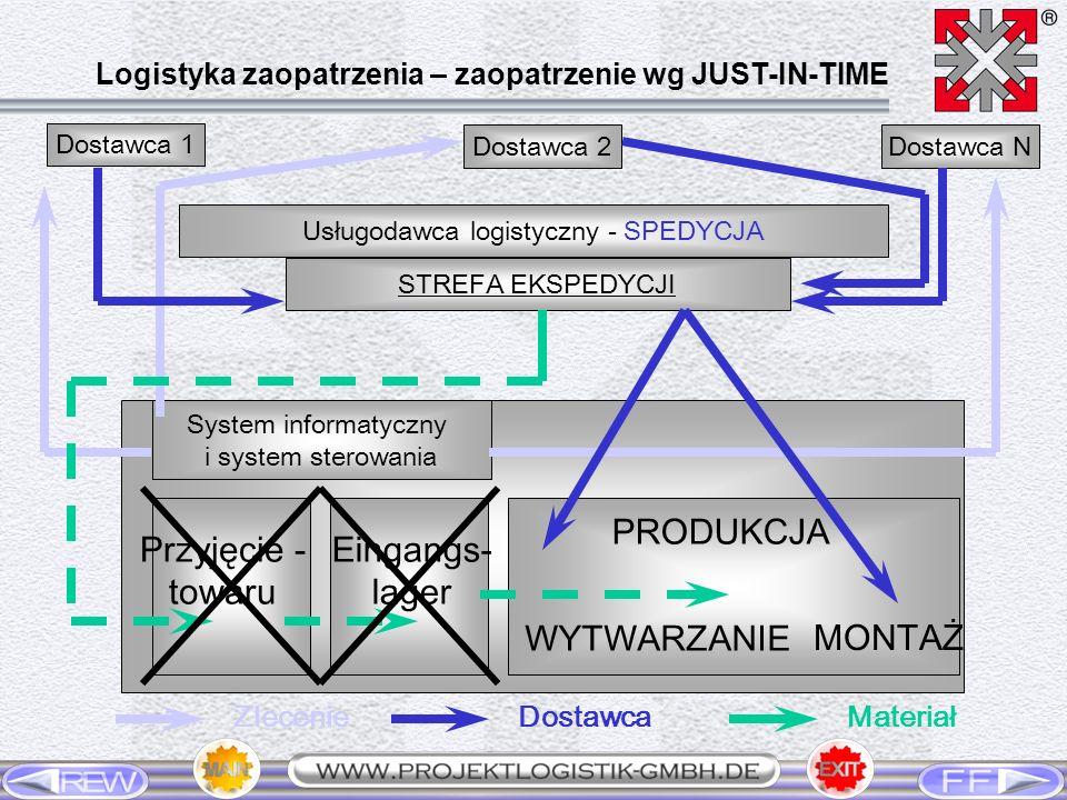 Dostawca 1 Dostawca 2Dostawca N Usługodawca logistyczny - SPEDYCJA STREFA EKSPEDYCJI System informatyczny i system sterowania Przyjęcie - towaru Einga