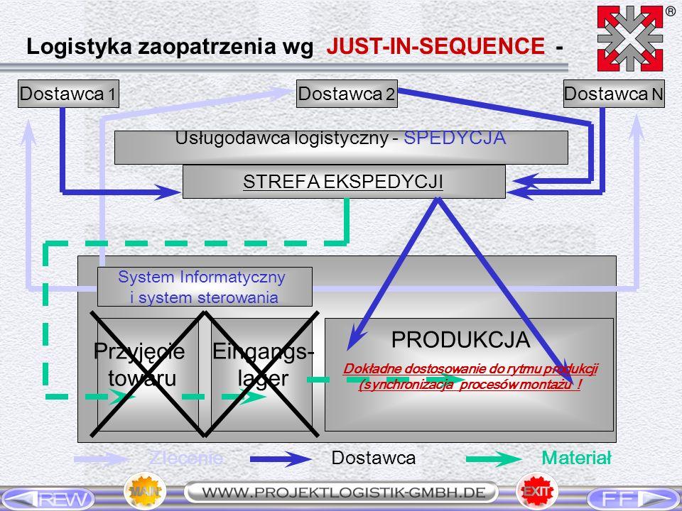 Dostawca 1 Dostawca 2 Dostawca N Usługodawca logistyczny - SPEDYCJA STREFA EKSPEDYCJI System Informatyczny i system sterowania Przyjęcie towaru Eingan