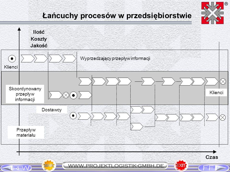 Łańcuchy procesów w przedsiębiorstwie Czas