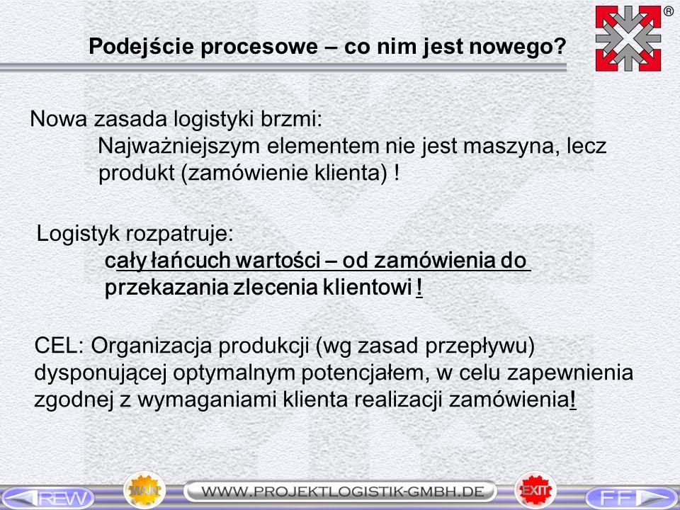Nowa zasada logistyki brzmi: Najważniejszym elementem nie jest maszyna, lecz produkt (zamówienie klienta) ! Logistyk rozpatruje: cały łańcuch wartości