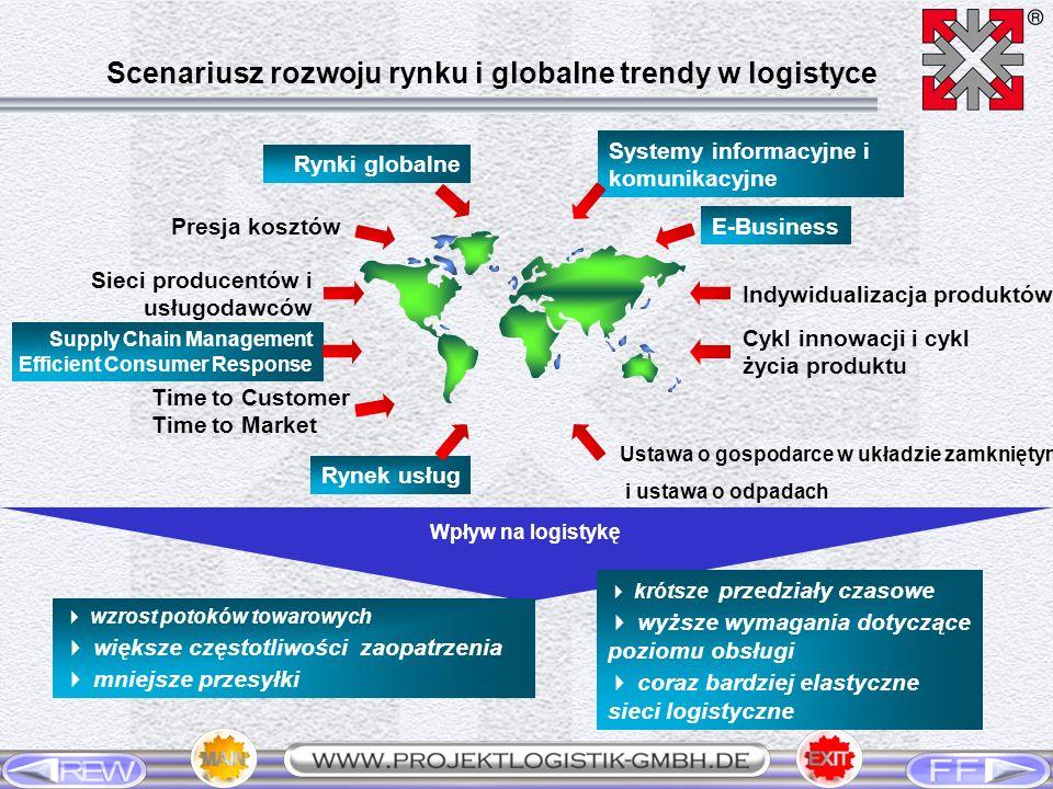 Rynek zaopatrzenia Dostawcy Rynek zbytu Klient PRZEDSIĘBIORSTWO PRZEMYSŁOWE Logistyka transportu Logistyka zaopatrze -nia Logistyka produkcji EkologistykaLogistyka dystrybucji Logistyka transportu Przepływ informacji Transport zewn.
